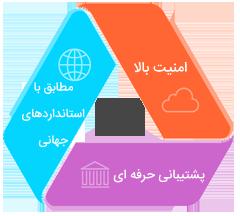 معرفی طراحی سایت توس وب