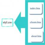 آموزش css – شیوه نامه خارجی یا External CSS