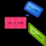 آموزش  css – تبدیل دو بعدی در css3 یا Transfroms